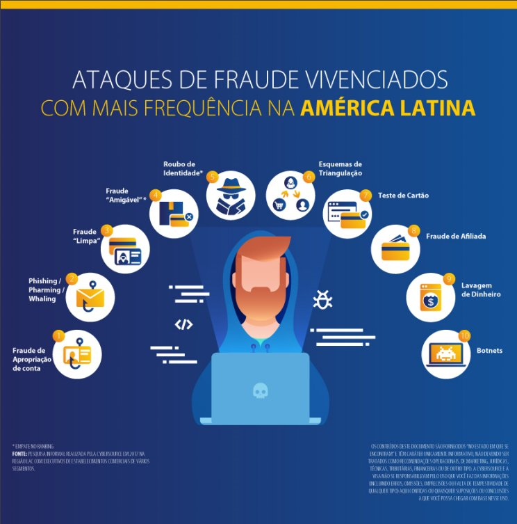 Infografico as 10 fraudes